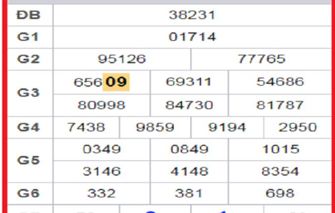 Bảng phân tích dự đoán cầu lô siêu chuẩn ngày 18/02