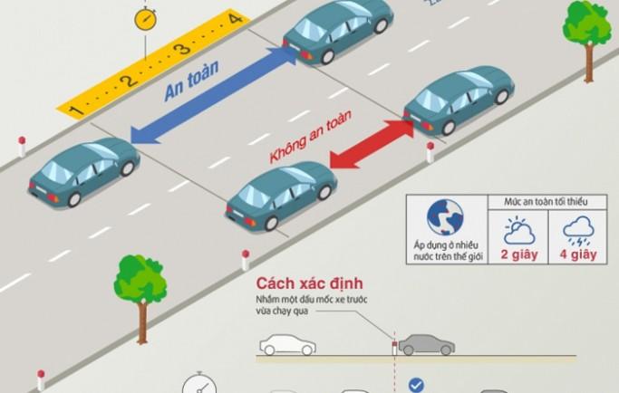 Cách sử dụng quy tắc 2 giây 4 giây khi tham gia giao thông