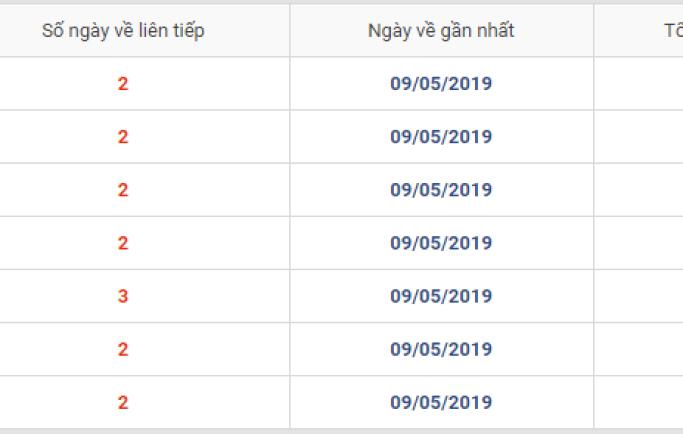 Nhận định lô Thông MB thứ 7 ngày 11/05/2019
