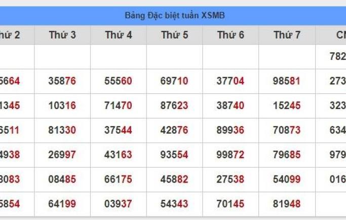 Phân tích soi cầu xsmb thứ 4 ngày 07/11 chính xác tỷ lệ trúng cao