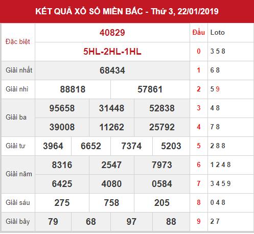 Dự đoán SXMB - Phân tích KQXSMB thứ 4 ngày 23/01/2019